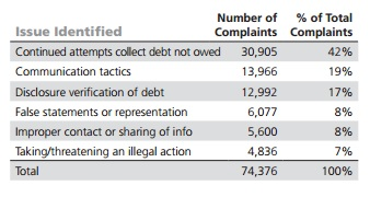 Most common complaints against debt collectors